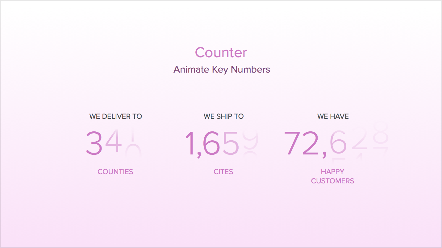 Counter - Animated Number Counter For Your Website